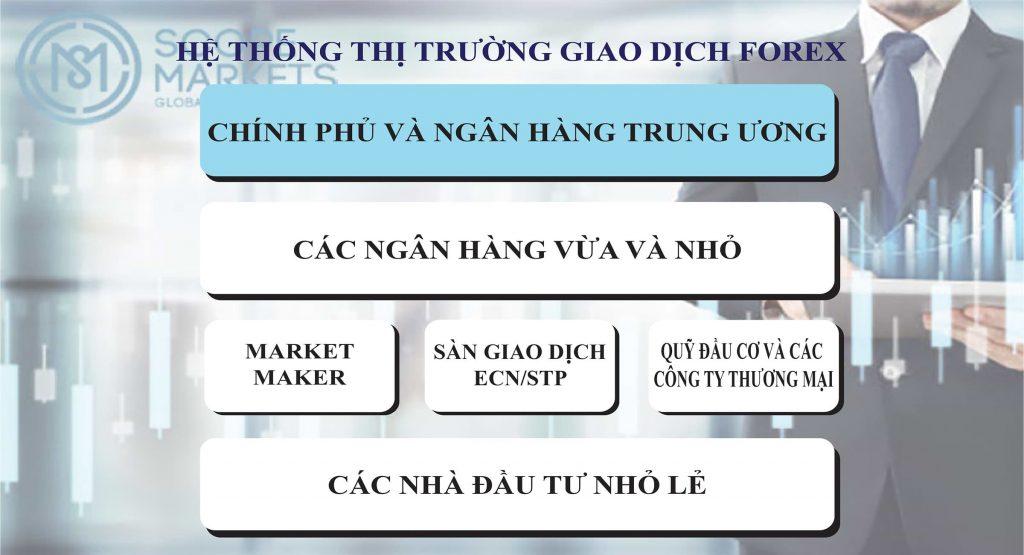 Hệ thống thị trường giao dịch Forex đơn giản