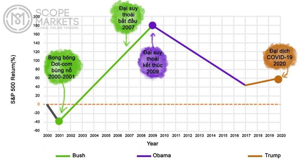 Mối quan hệ tồn tại giữa S&P 500 và kết quả bầu cử Tổng thống Mỹ