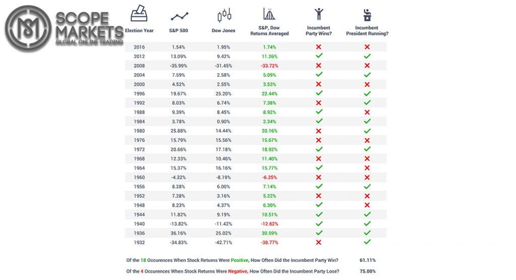 S&P 500, Dow Jones trở lại 1 năm trước cuộc bầu cử tổng thống