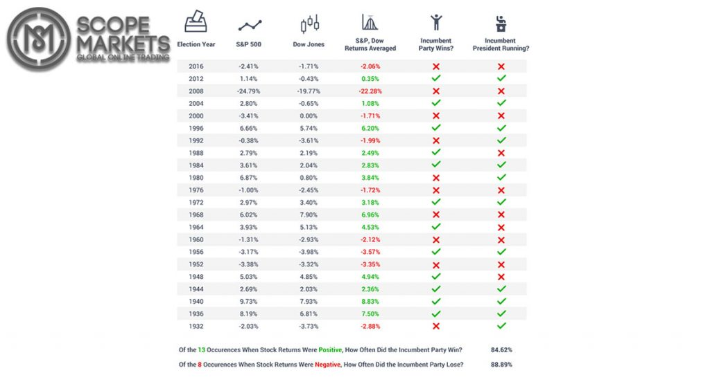 S&P 500, Dow Jones trở lại 3 tháng trước cuộc bầu cử tổng thống