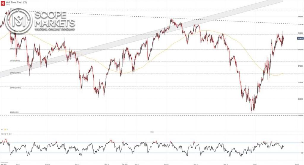 Biểu đồ giá Dow Jones