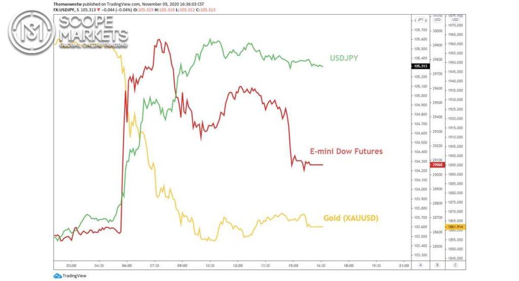 USD / JPY, hợp đồng tương lai Dow Jones và vàng