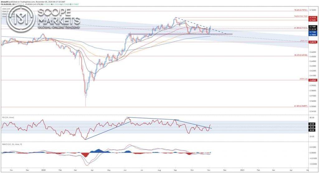 AUD / USD biểu đồ hằng ngày