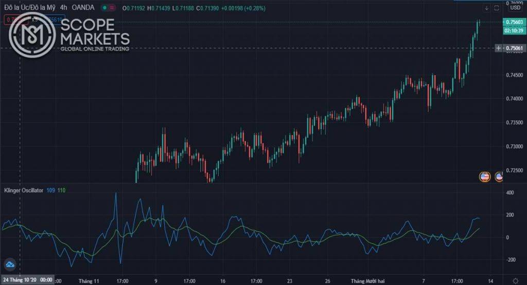 Biểu đồ theo dõi đồng Đô la Úc khung thời gian 4h