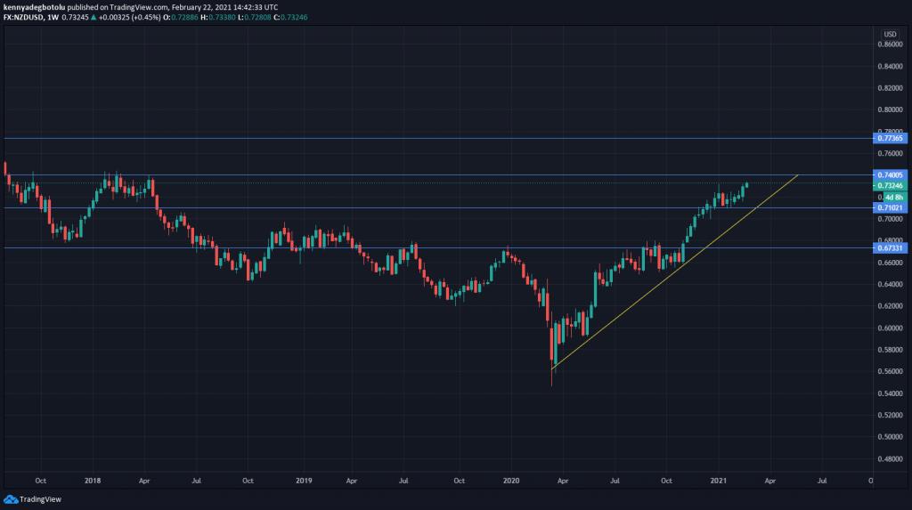NZDUSD technical outlook Scope Markets