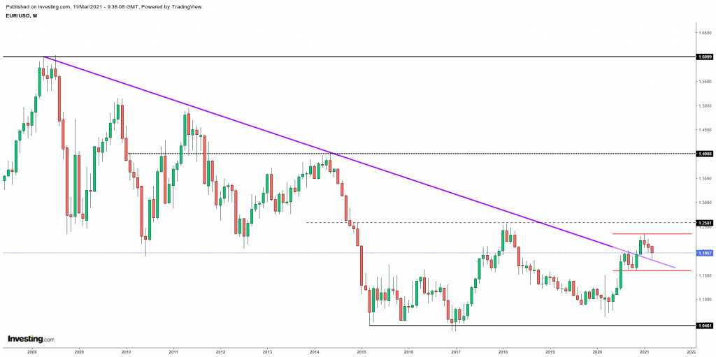 EURUSD technical outlook March 2021 Scope Markets
