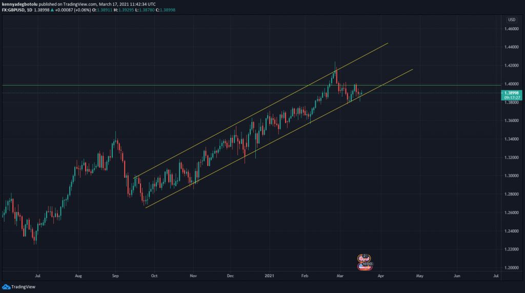 GBP/USD 17 march 2021 Technical outlook