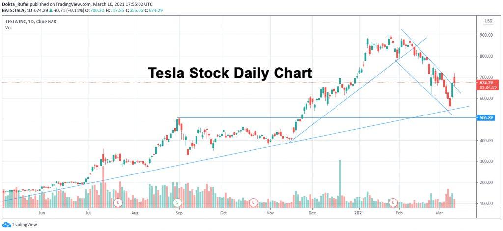 Tesla Stock Daily chart