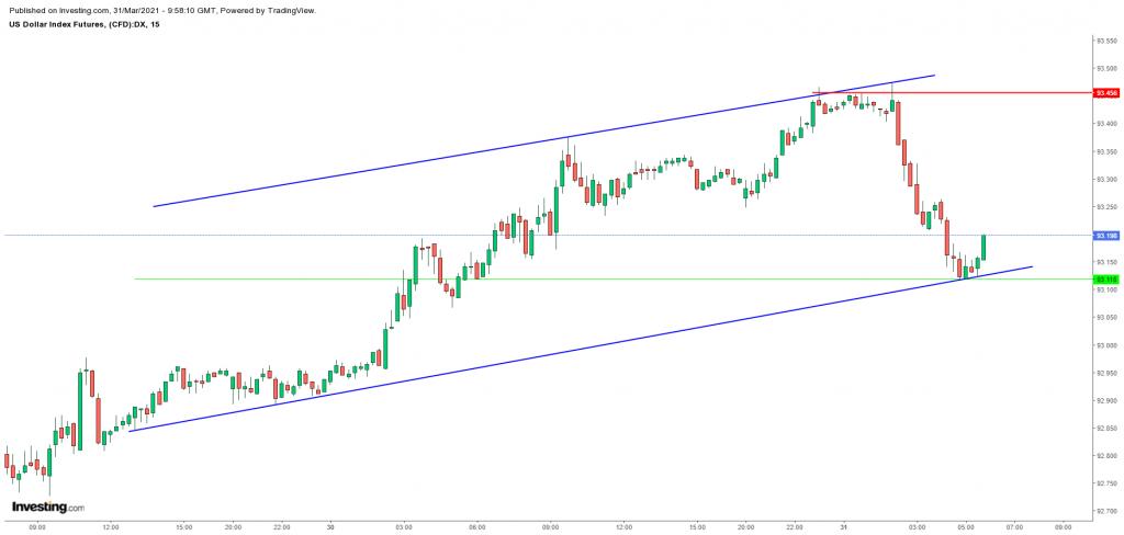 US dollar Index future Scope Markets