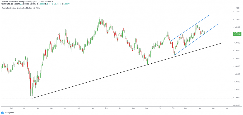 Technical Analysis AUD NZD April 12, 2021 Scope Markets