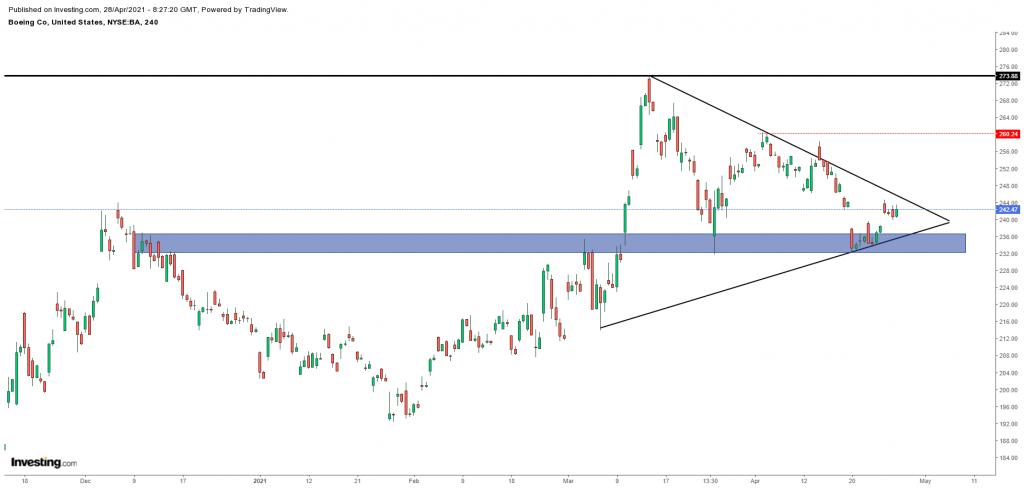 Boeing Co stock April 28, Scope Markets
