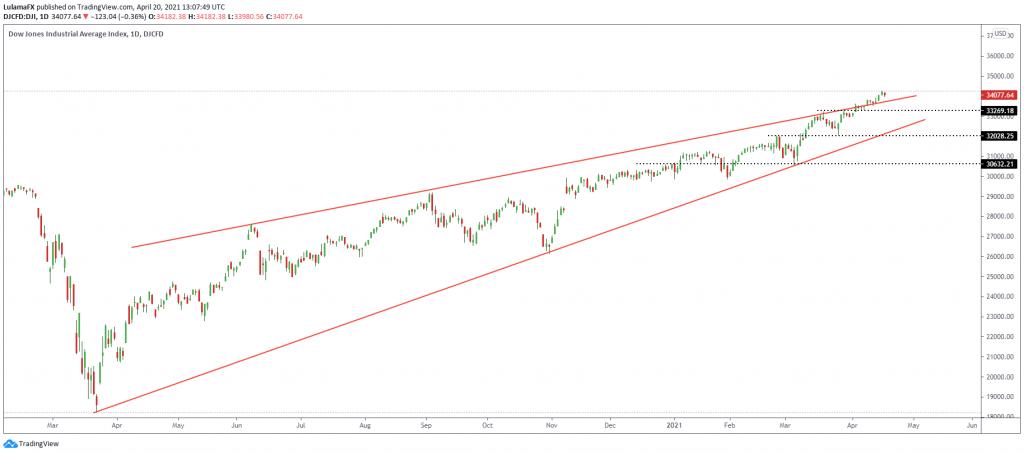 Technical outlook Dow-Jones-index April 20,2021