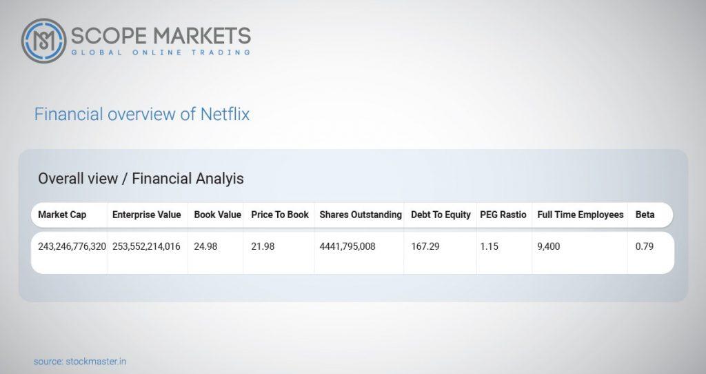 Fundamental analysis of Netflix Scope Markets