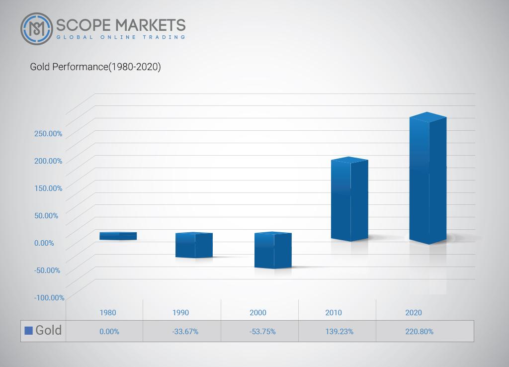 Gold Performance 1980-2020 Scope Markets
