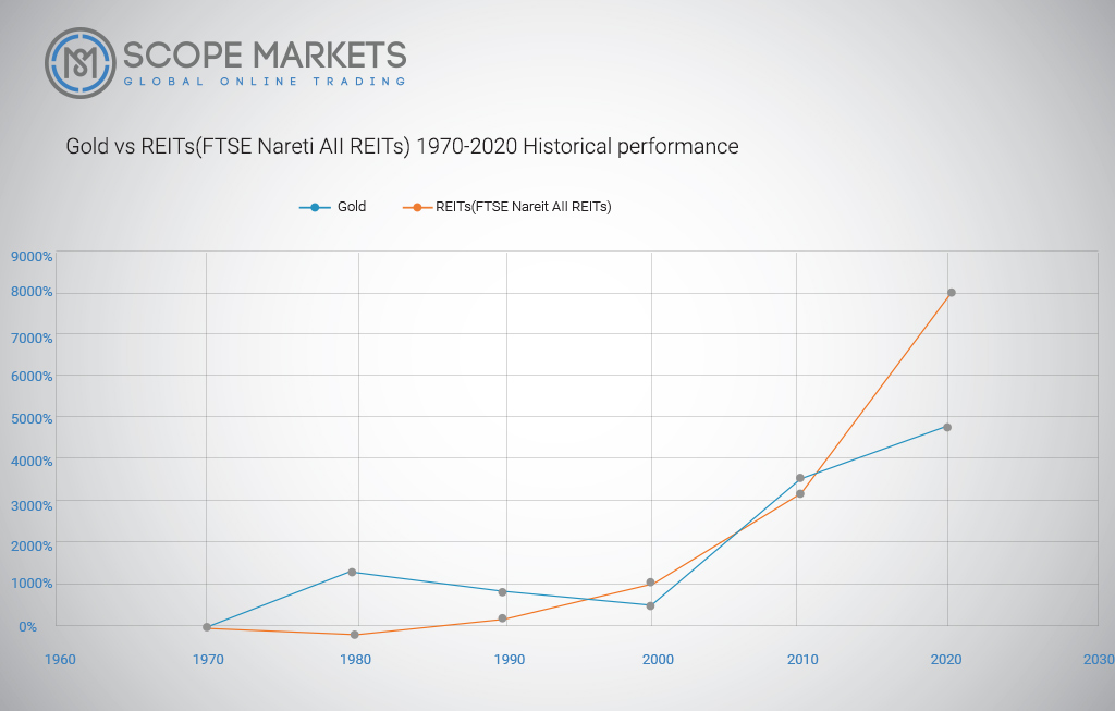 Gold vs REITs(1970-2020) Historical performance