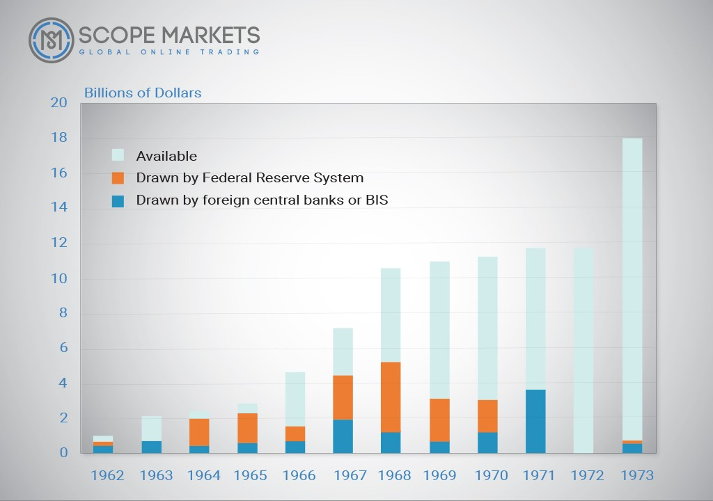 Available billions of Dollars Worldwide Scope Markets
