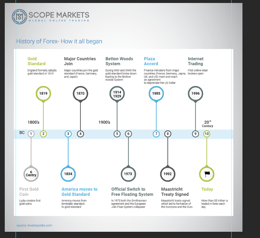 History of Forex- How it all began Scope Markets The graphic shows the history of Forex. from 6 century BC when the first gold coin had been created until today