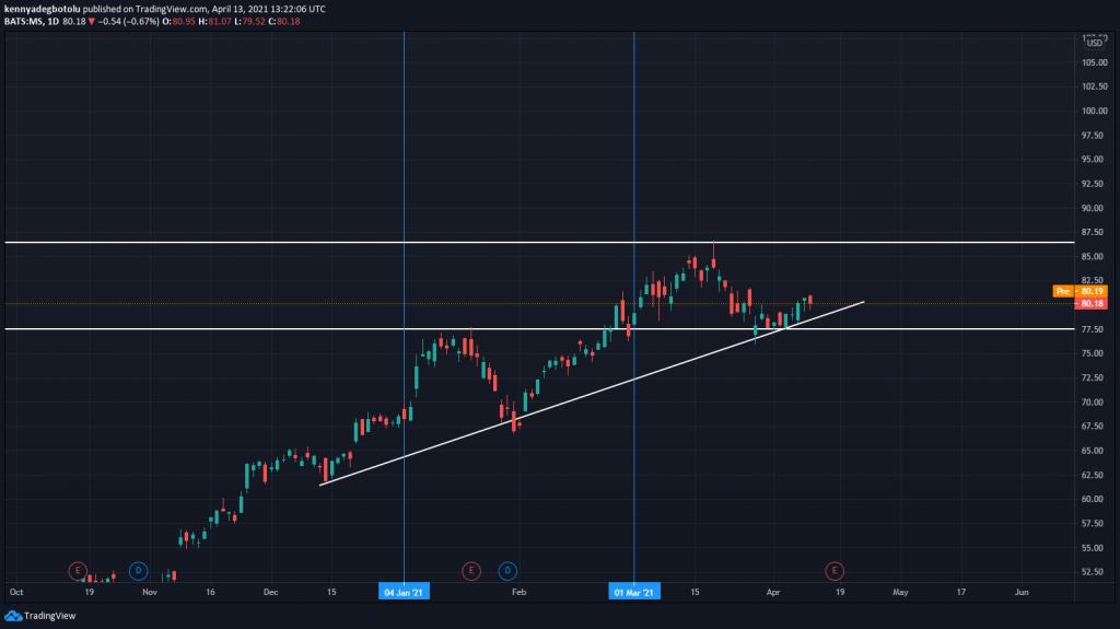 Technical Outlook Morgan-Stanley-stock April 13, 2021