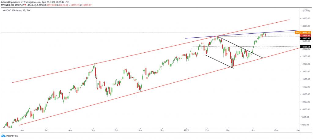 Technical outlook NASDAQ 100 April 20, 2021