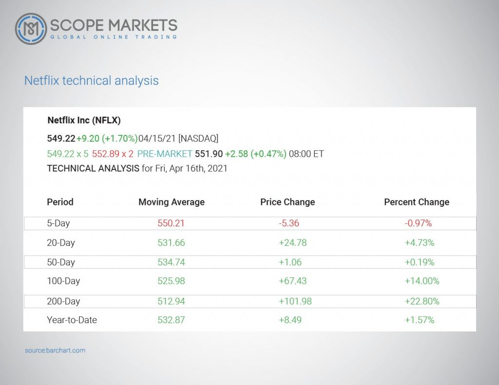 Netflix technical Analysis Scope Markets