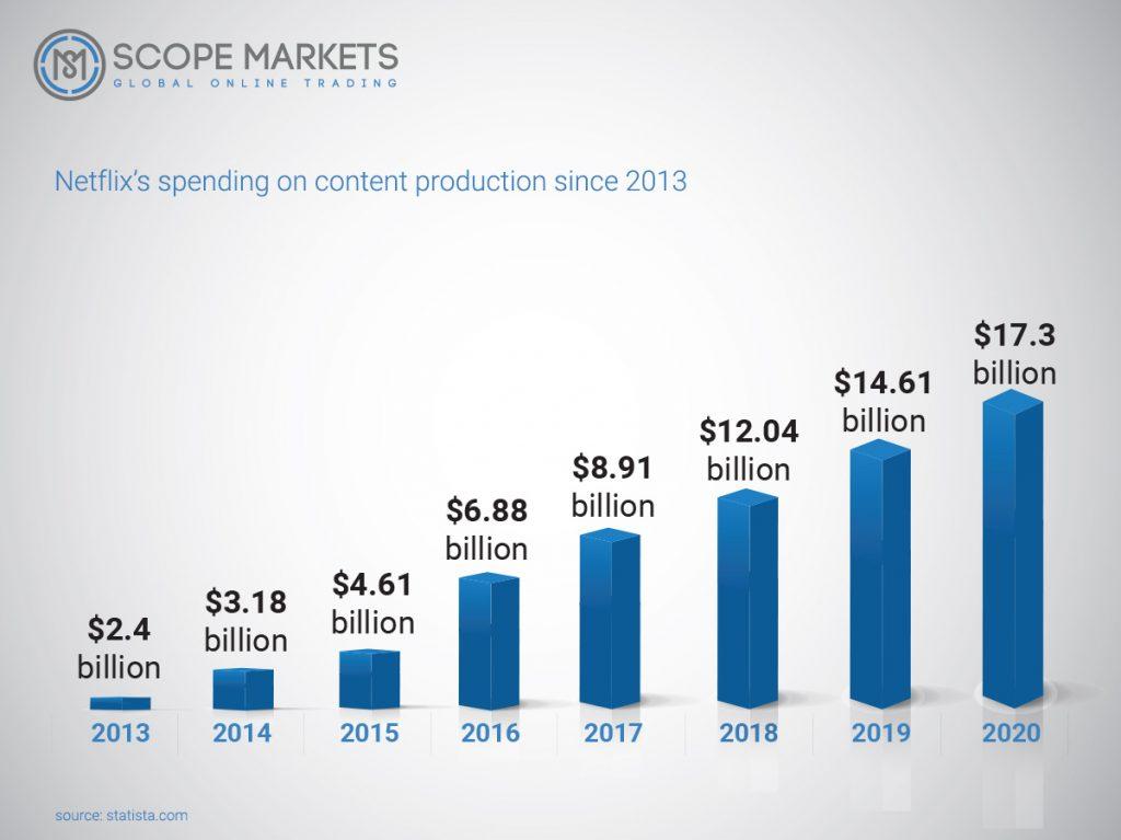 Netflix's spending on content production since 2013