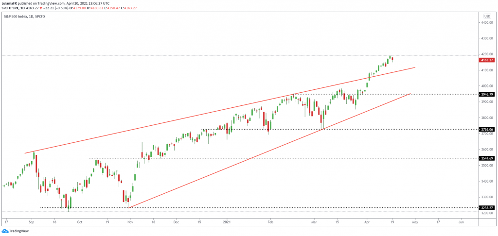Technical Outlook S&P 500 index, April 20, 2021