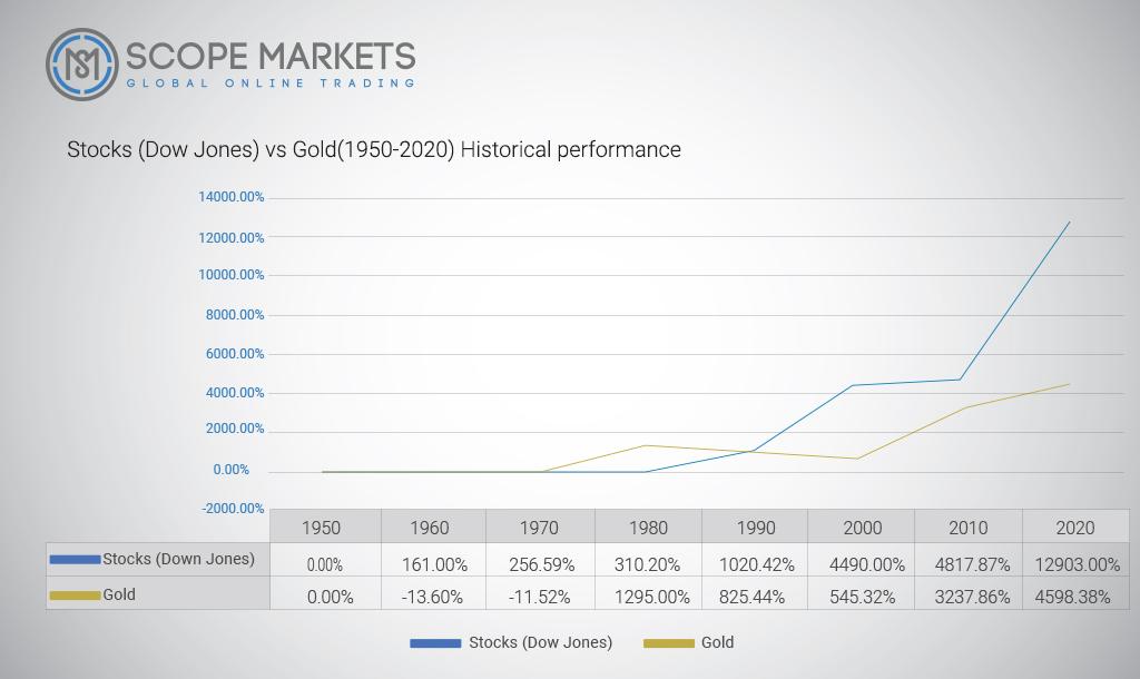 Stocks(Dow Jones) vs Gold(1950-2020) Historical performance Scope Markets