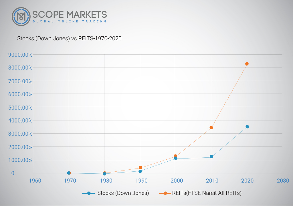 Stocks(Down Jones) vs REITs 1970-2020 Historical performance Scope Markets