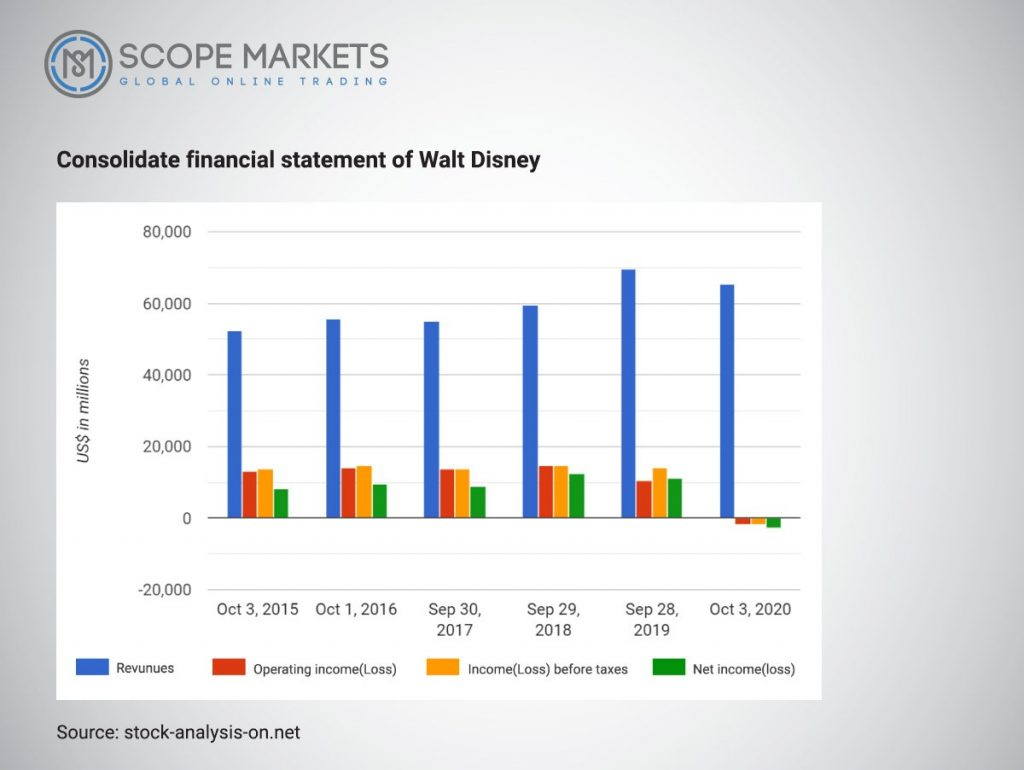 Consolidate Financial Statment of Walt Disney Scope Markets