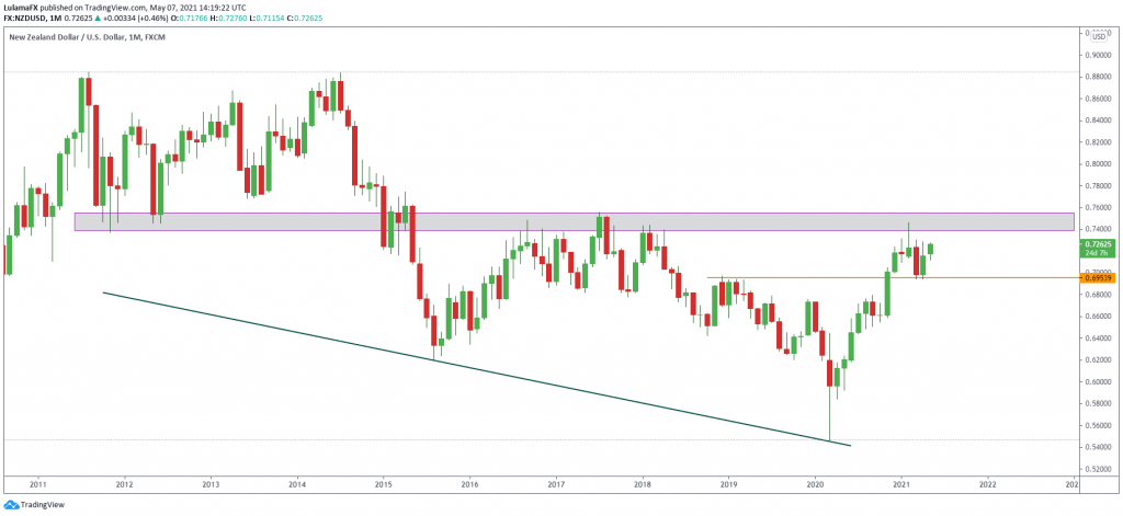 Technical outlook NZD/USD, May 07, 2021 Scope Markets