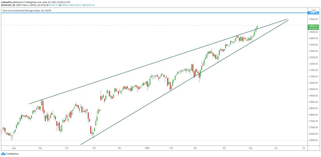 Technical outlook of Dow Jones Industrial Average 10May, 2021