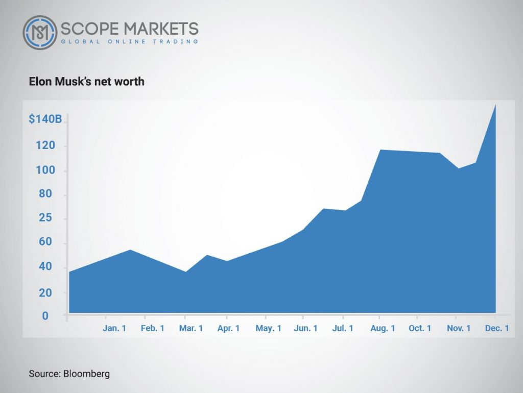 Elon Musk's Neth worth ScopeMarkets