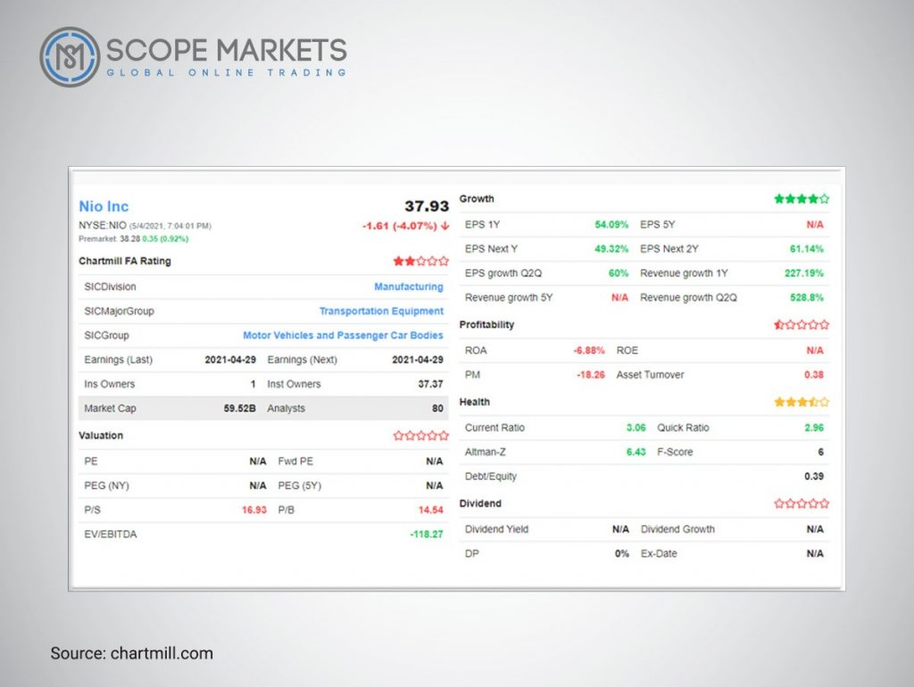 Fundamental Analysis of Nio Scope Markets