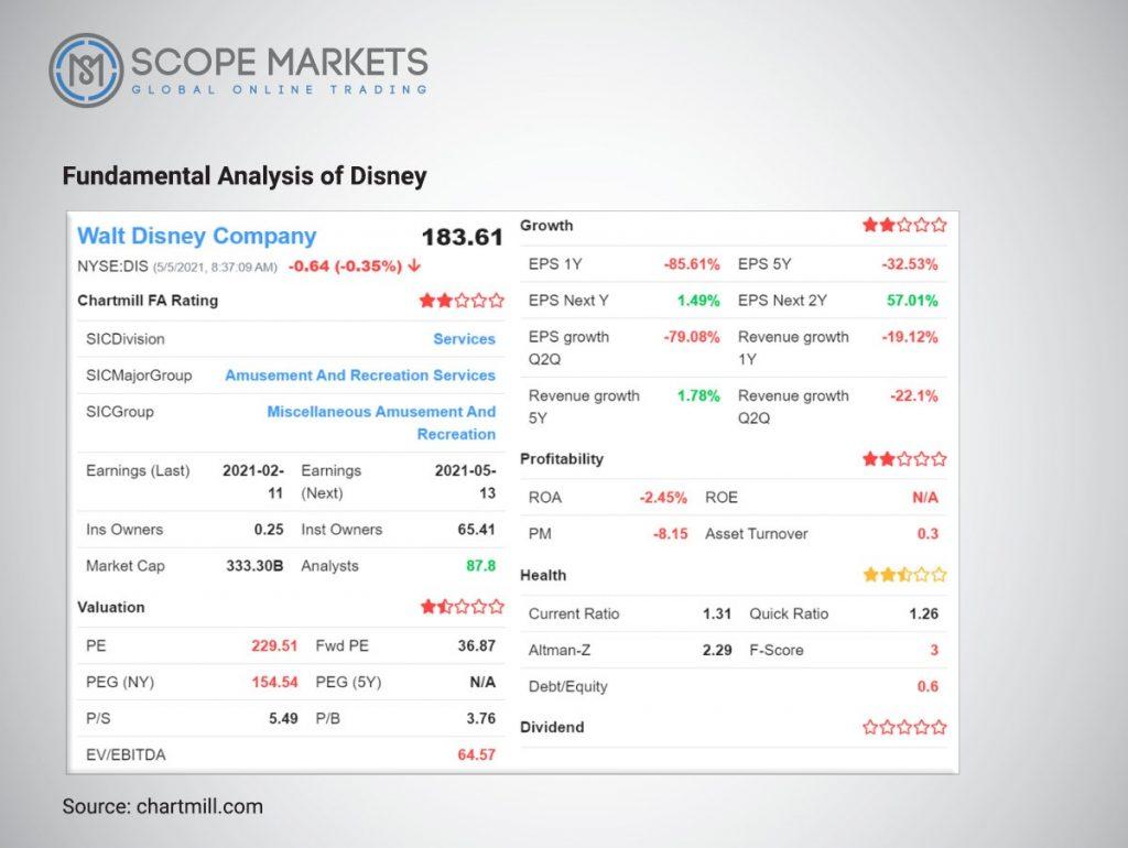Fundamental Analysis of Disney Scope Markets