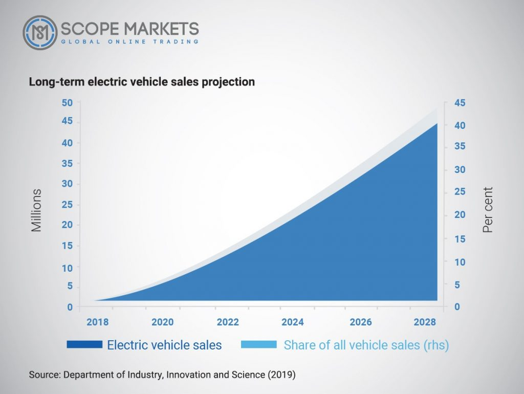 Long Term electric vehicle sales projection Scope Markets Source: Department of Industry, Innovation, and Science