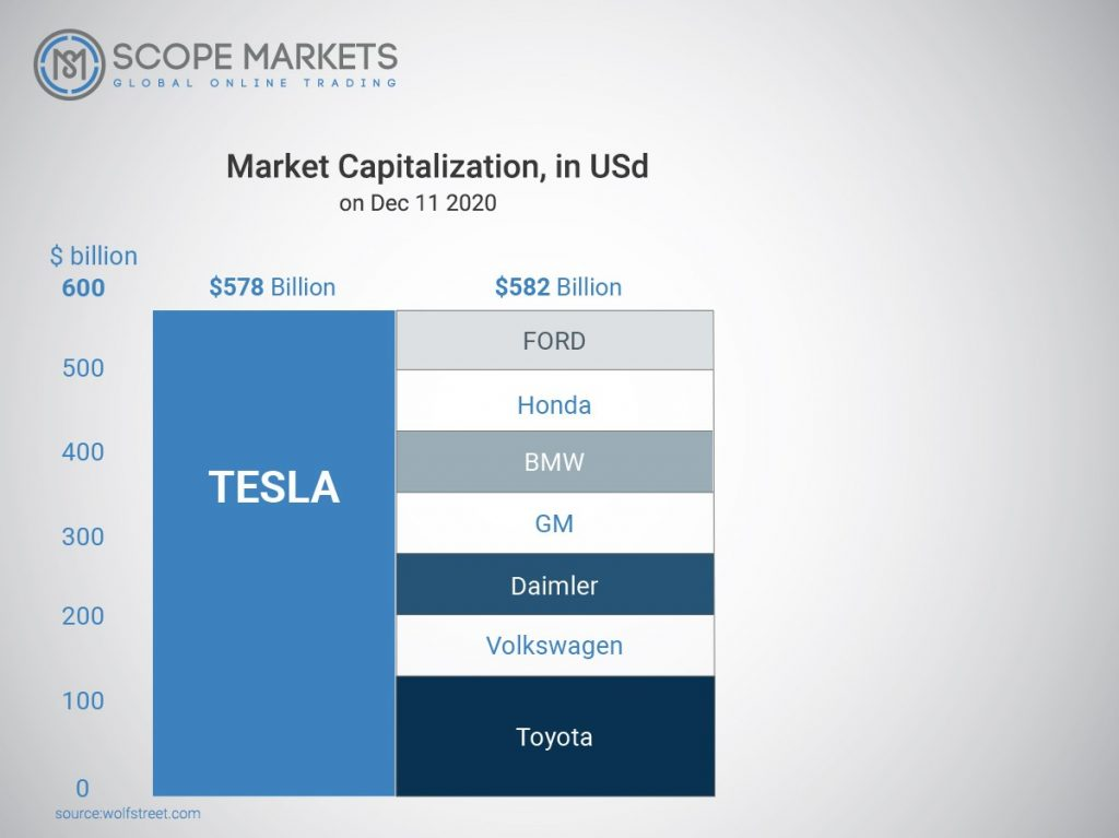 Market Capitalization between Tesla and other biggest car manufacturers Scope Markets
