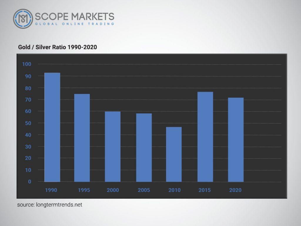 Gold vs Silver ration 1990-2020 Scope Markets Source: longtermtrends.net