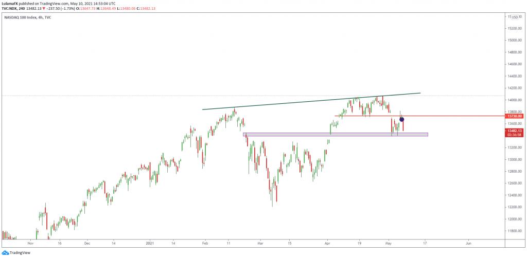 Nasdaq-stocks-chart