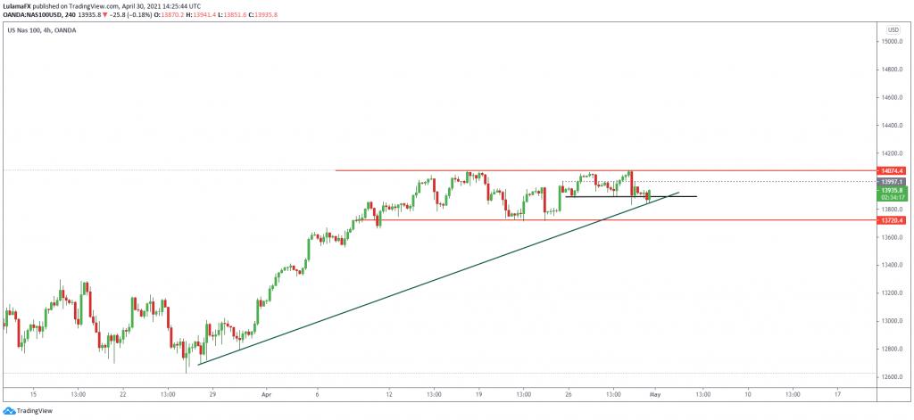 Technical outlook Nasdaq index, April 30, 2021 Scope Markets