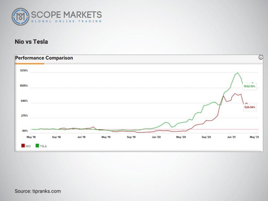 Nio vs Tesla Stock comparison Scope Markets