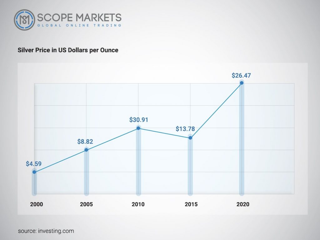 Silver Price in US Dollars per Ounce Scope Markets