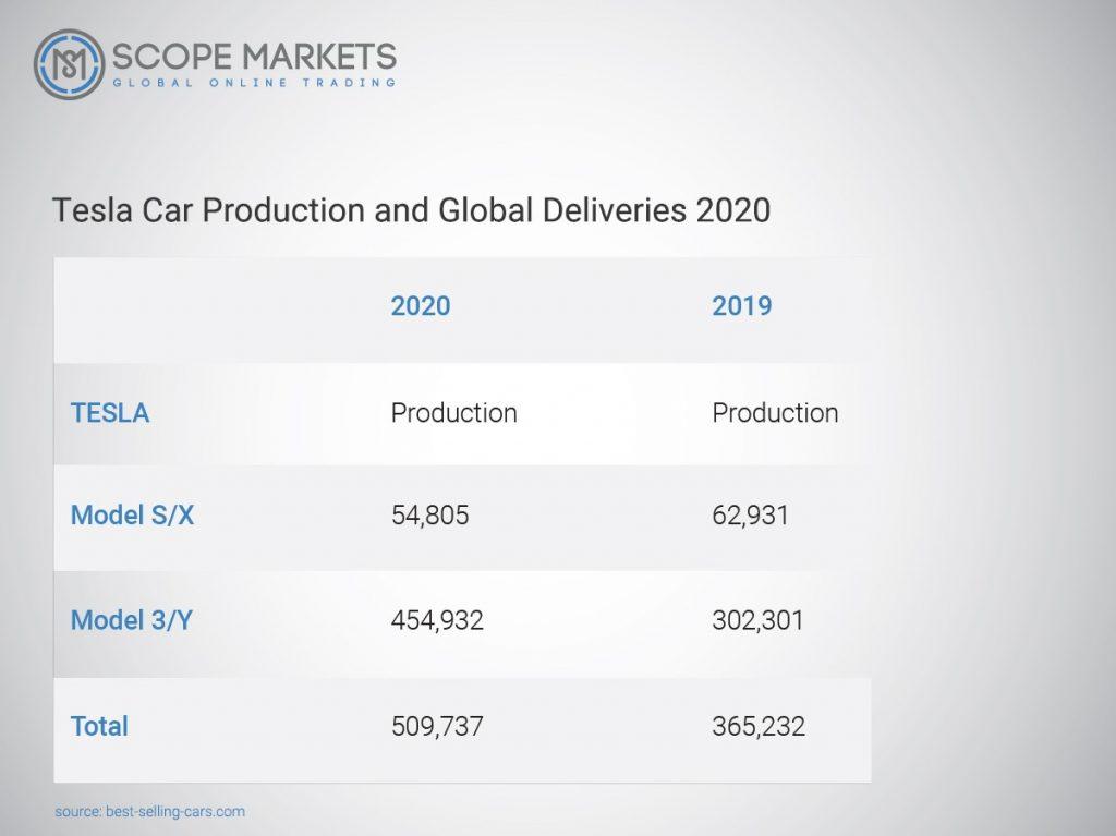 Tesla Car Production and Global Deliveries 2020
