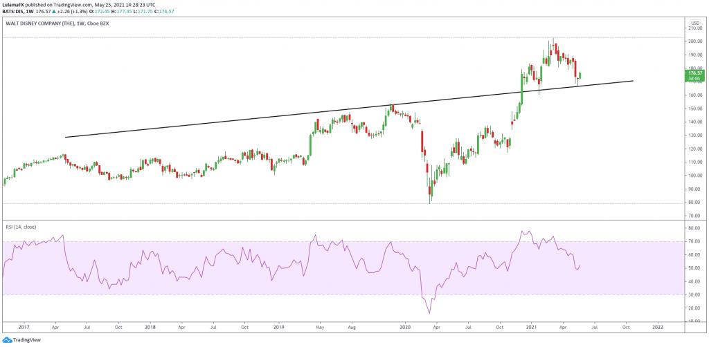 Lulama FX Walt Disney Stock Technical analysis 1 Week Scope Markets
