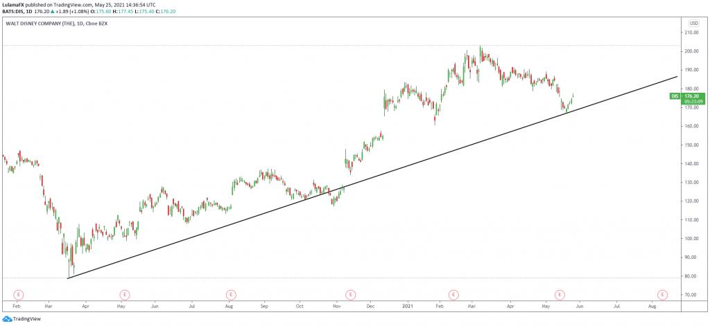 LulamaFX Technical analysis 1D Scope Markets