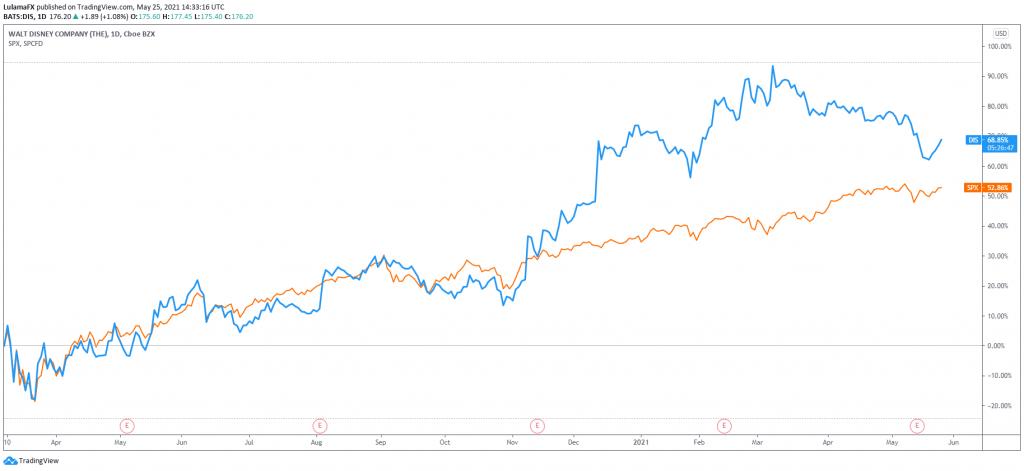 LulamaFX Walt Disney vs SP 500 performance Scope Markets