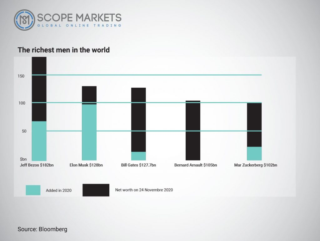 The richest men in the world Scope Markets