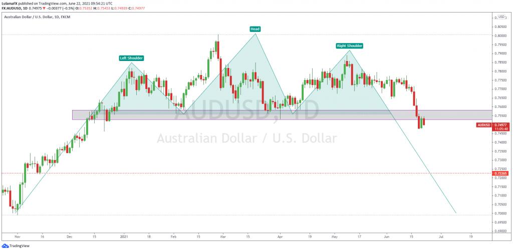 dollar index chart
