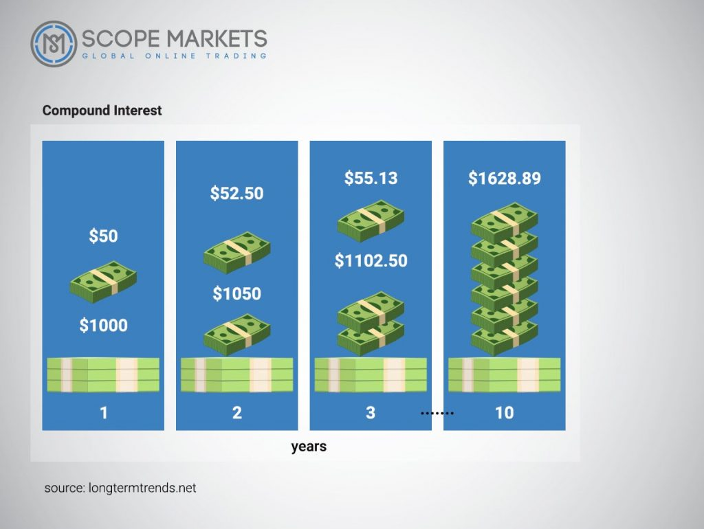 The power of compound interest Scope Markets