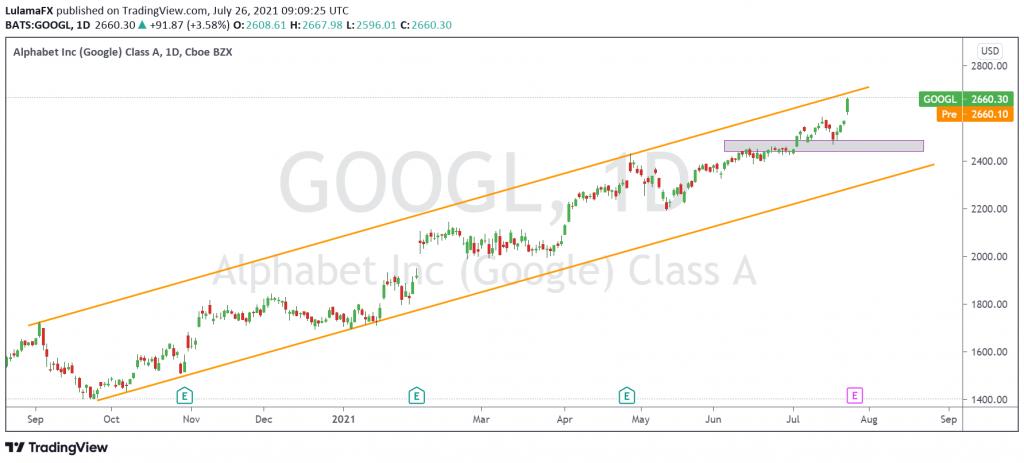 Alphabet inc(Google) Class A, 1day Technical analysis made by Lulama FX Scope Markets