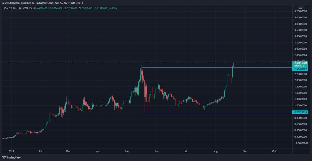 Cardano(ADA) Technical analysis Scope Markets